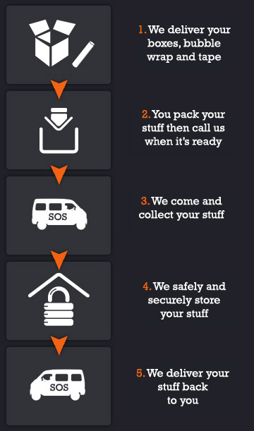 1 - You pack your stuff in the provided boxes. 2 - We come and collect your boxed stuff. 3 - We safely and securely store your stuff. 4 - We deliver your stuff back to you. 5 - We deliver your stuff back to you.